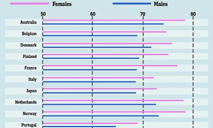 Swiss women live the longest while Australian's take are top overall