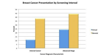 Biennial mammography screening yields more advanced-stage cancers